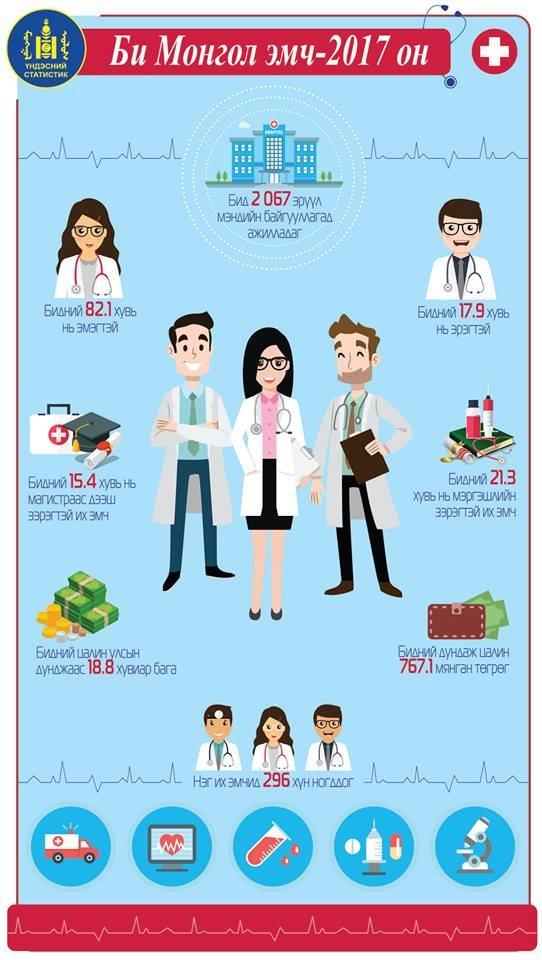 Эмч нарын цалин дунджаар 767.1 мянган төгрөг байна