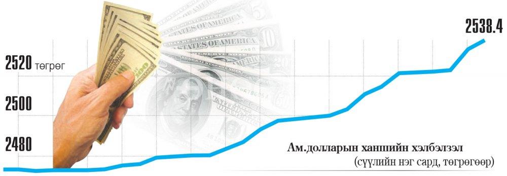 Ам.долларын ханш хагас жилд 144 төгрөгөөр чангарлаа