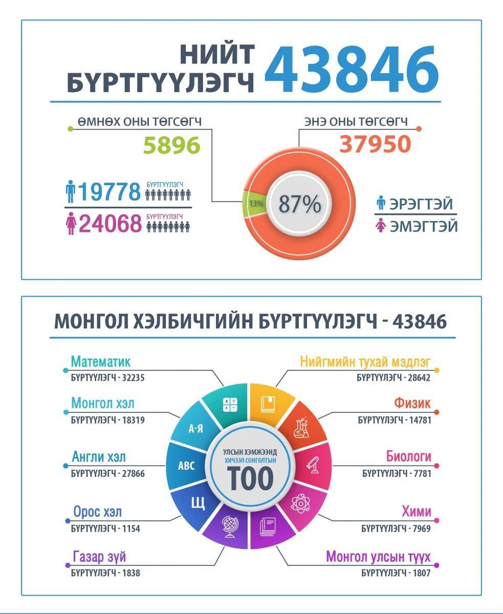 ИНФОГРАФИК: Энэ жил улсын хэмжээнд нийт 43846 хүн элсэлтийн ерөнхий шалгалт өгнө Arslan.mn