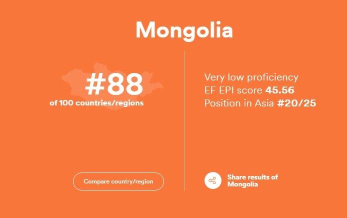 Монголчууд АНГЛИ хэлний мэдлэгээрээ 100 улс орноос 88  дугаарт ЖАГСАВ