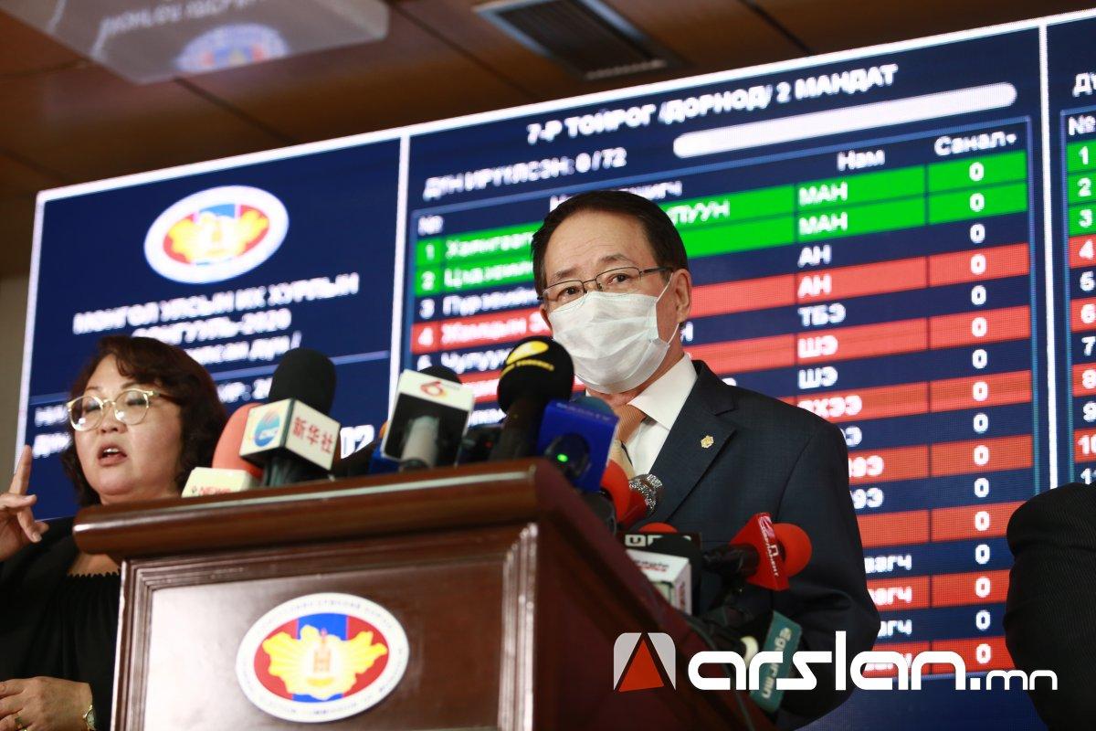 СЕХ: Улсын хэмжээнд бүртгэгдсэн 2,003,969 сонгогчоос 1,475,895 хүн санал өгсөн