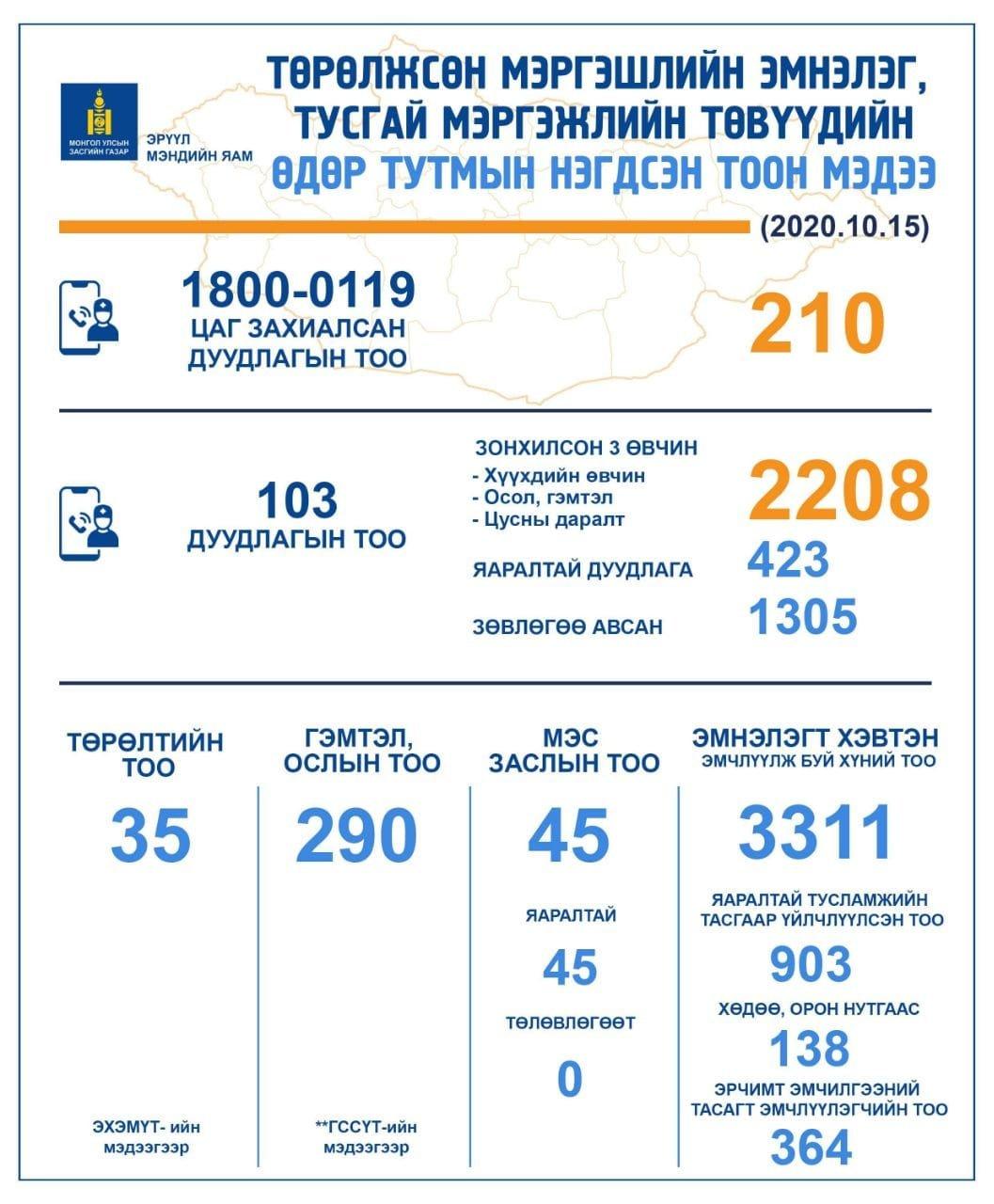 НЭГ ХОНОГТ: 103 дугаарт 2208 дуудлага ирснээс 423 нь яаралтай эмнэлгийн тусламж үйлчилгээ авчээ