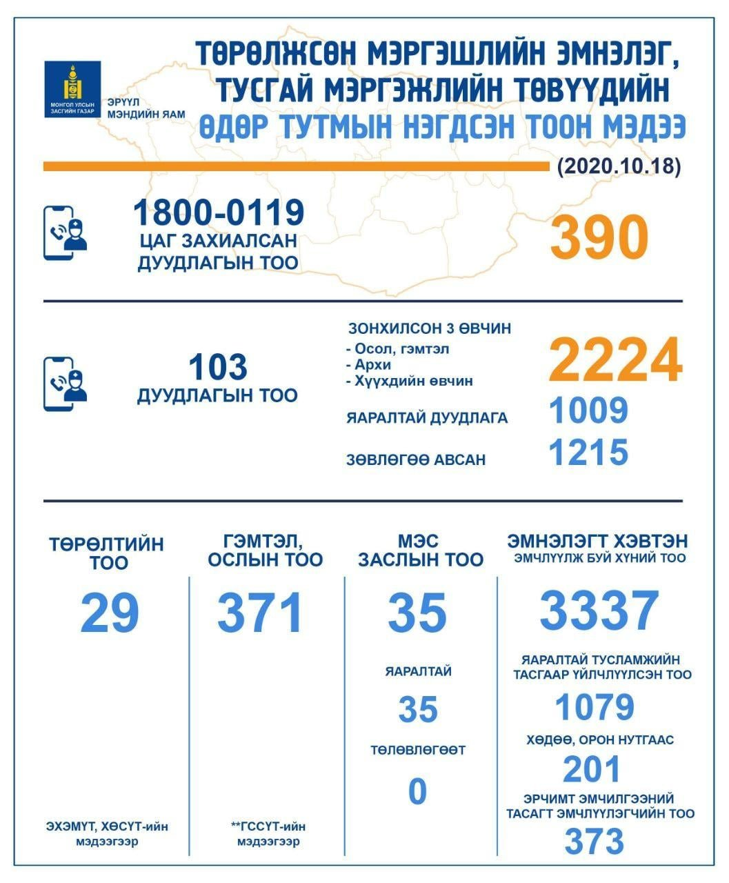 НЭГ ХОНОГТ: 103 дугаарт 2224  дуудлага ирснээс 1009 нь яаралтай эмнэлгийн тусламж үйлчилгээ авчээ