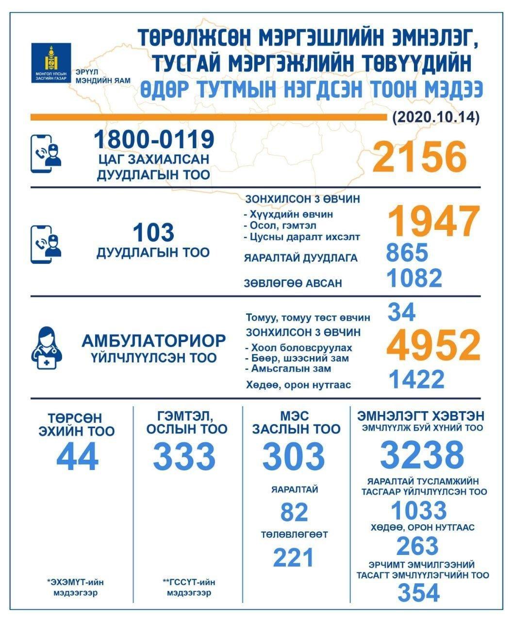 Өчигдөр 103 дугаарт 1947 дуудлага ирснээс 865 нь яаралтай эмнэлгийн тусламж үйлчилгээ авчээ