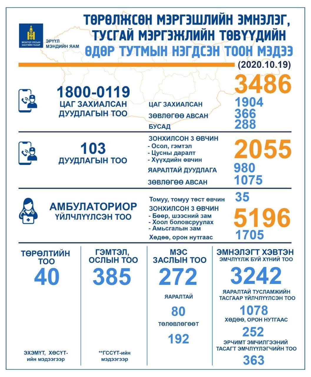 НЭГ ХОНОГТ: 103 дугаарт 2055 дуудлага ирснээс  980 нь яаралтай эмнэлгийн тусламж үйлчилгээ авчээ