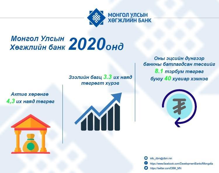 Монгол улсын Хөгжлийн банкны 2020 оны ОНЦЛОХ АЖЛУУДААС