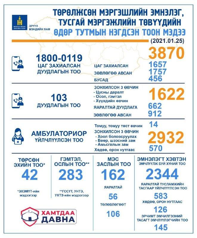 НЭГ ХОНОГТ: 103 дугаарт 1622 дуудлага ирснээс 662 нь яаралтай эмнэлгийн тусламж үйлчилгээ авчээ