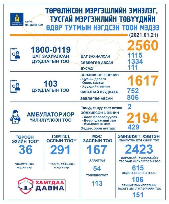 НЭГ ХОНОГТ: 103 дугаарт 1617 дуудлага ирснээс 752 нь яаралтай эмнэлгийн тусламж үйлчилгээ авчээ