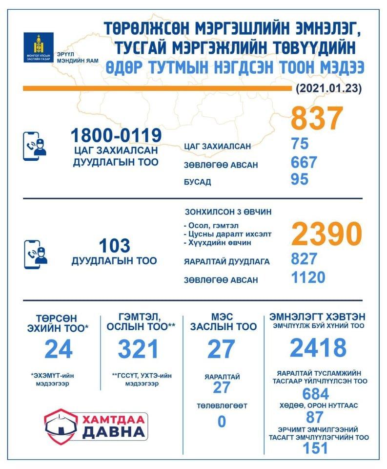 НЭГ ХОНОГТ: 103 дугаарт 2390 дуудлага ирснээс 827 нь яаралтай эмнэлгийн тусламж үйлчилгээ авчээ