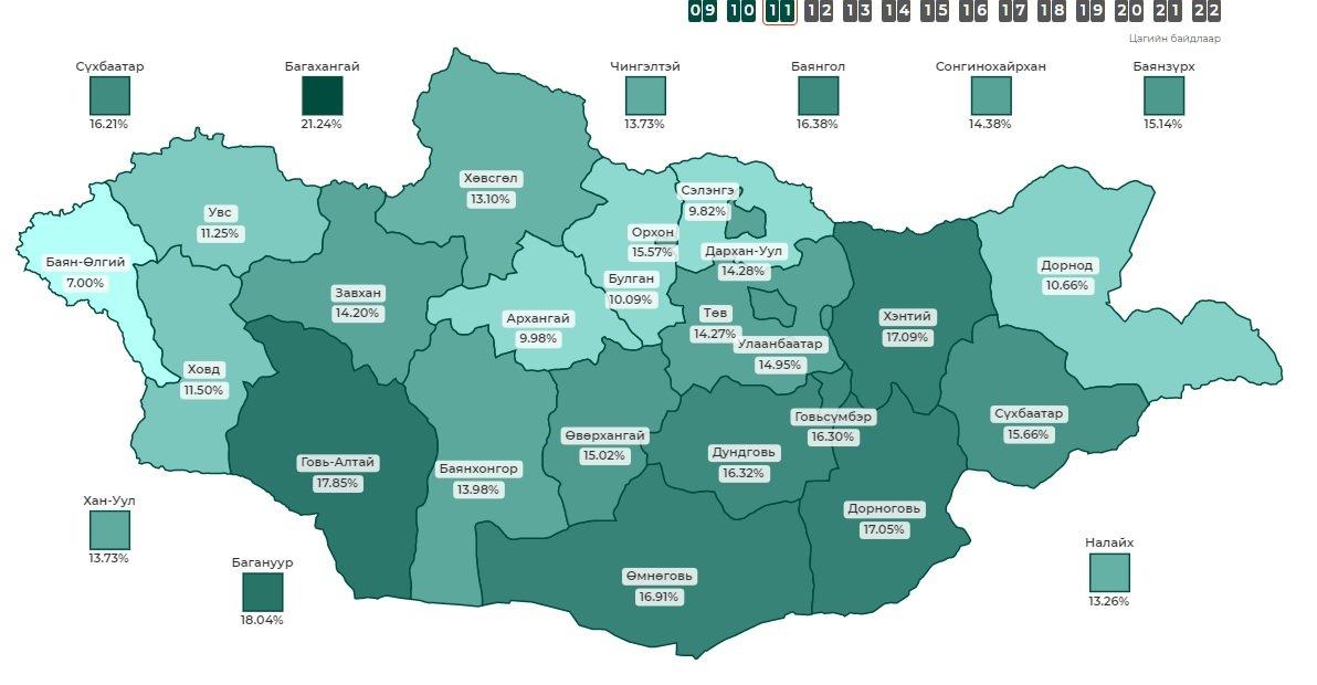 СЕХ: Улсын хэмжээнд  12 цагийн байдлаар сонгуулийн ирц 13,4 хувийн ирцтэй байна