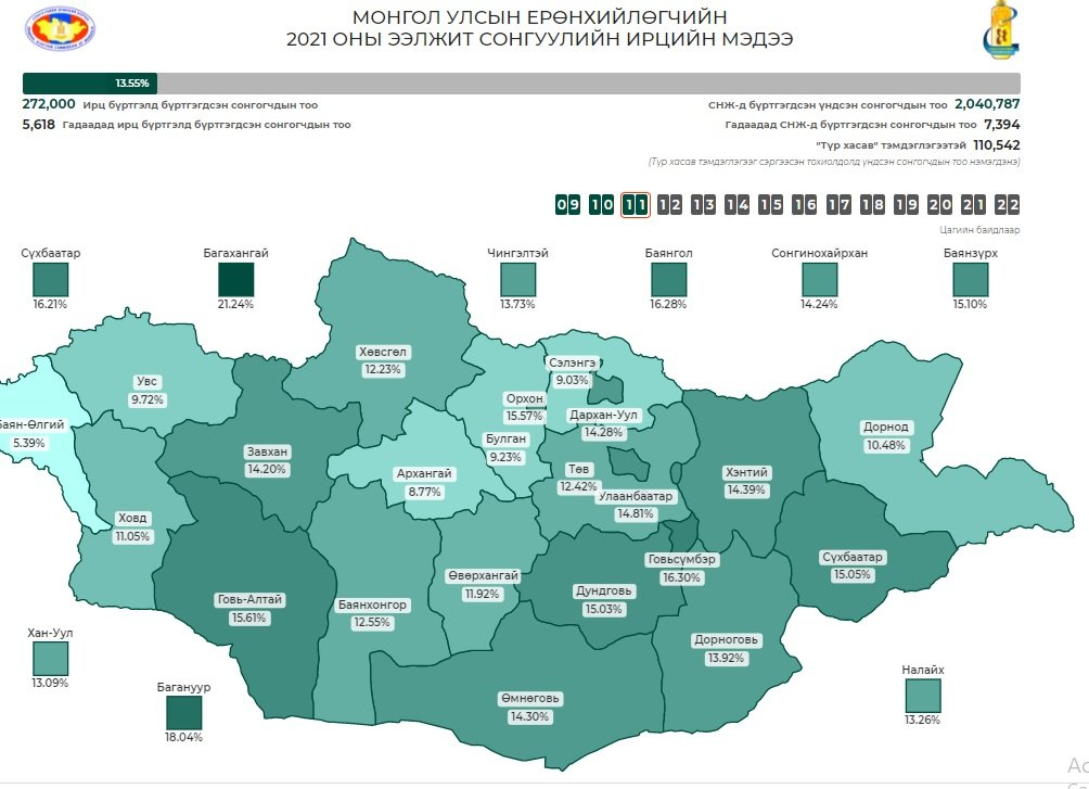 СЕХ: Улсын хэмжээнд 11.00 цагийн байдлаар сонгуулийн ирц 11.49 хувьтай байна