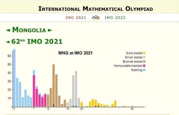 САЙХАН МЭДЭЭ: Олон улсын математикийн 62 дахь олимпиадаас монгол сурагчид ЗУРГААН МЕДАЛЬ хүртлээ