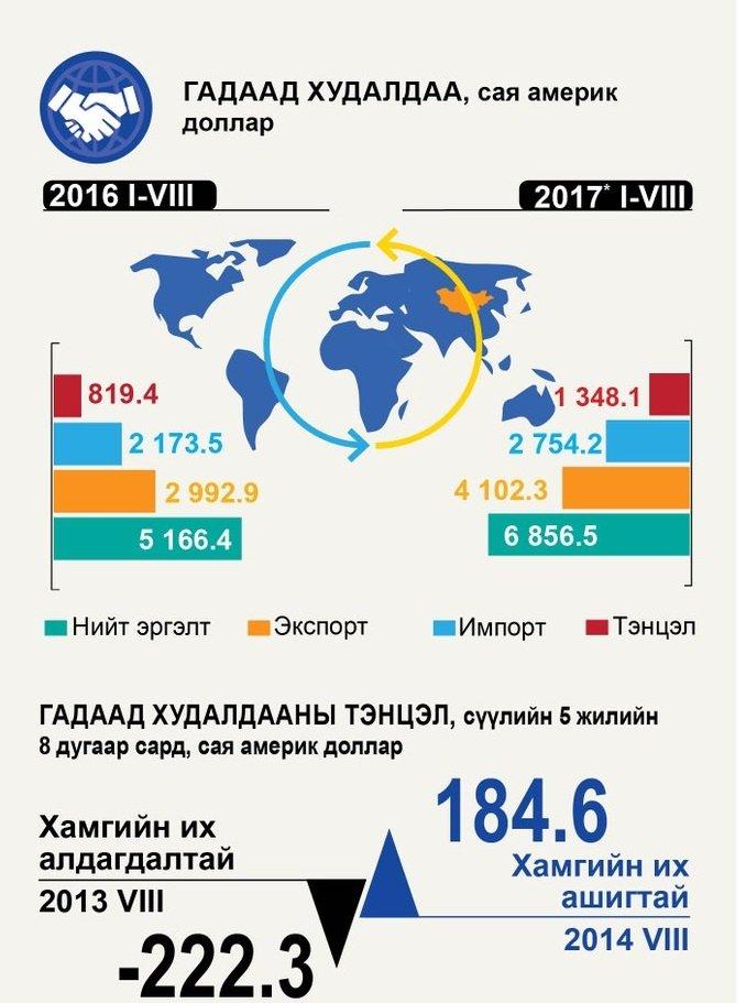 Инфографик: МУ-ын нийгэм, эдийн засгийн байдал /I-VIII сар/